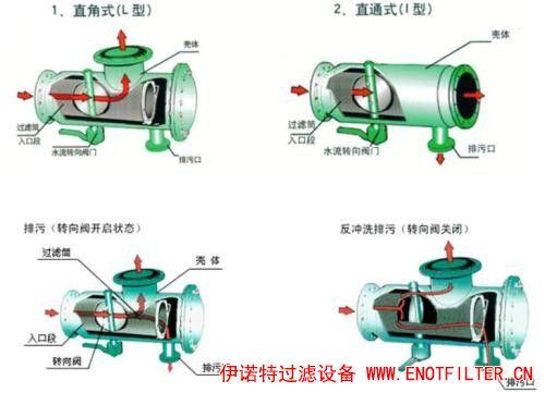 简要介绍活性炭过滤器的应用范围效果怎么样