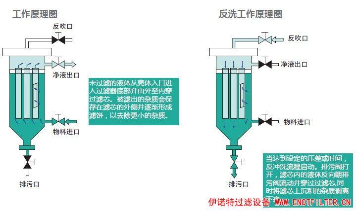 应采取哪些措施来破坏净化设备中的滤袋?